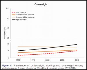 Children Overweight-Statistic