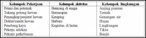 Faktor resiko penyakit leptospirosis