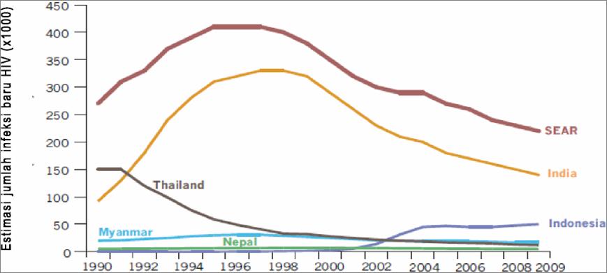 Estimasi Jumlah Penderit HIV Baru