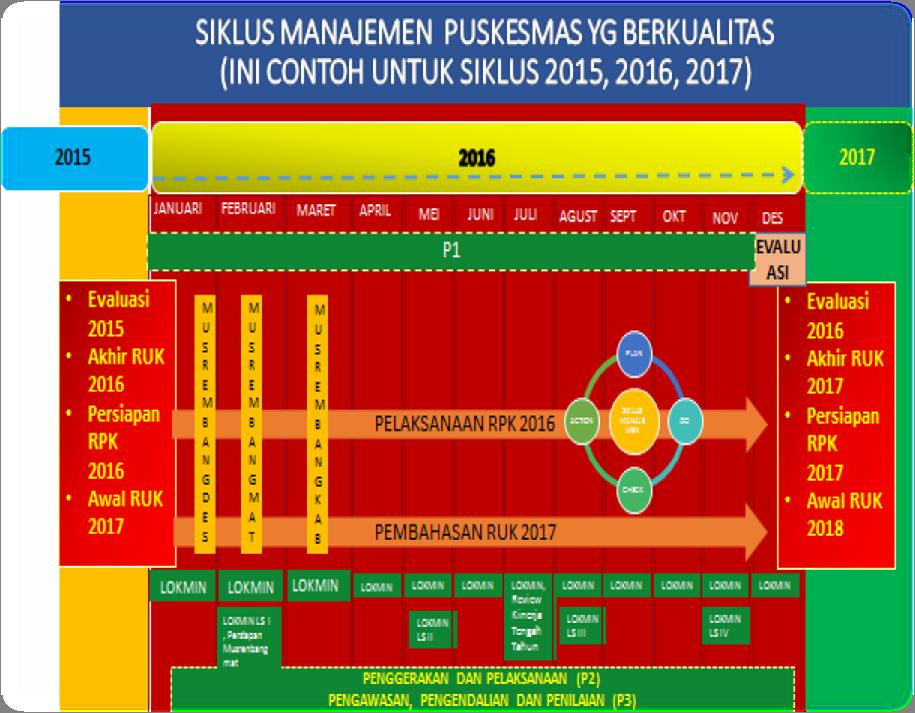 Siklus Manajemen Puskesmas (sumber Peraturan Menteri Kesehatan Republik Indonesia Nomor 44 Tahun 2016 Tentang Pedoman Manajemen Puskesmas)