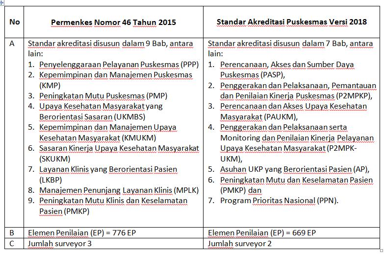 Standar Akreditasi Puskesmas Versi 2018 The Indonesian Public Health Portal
